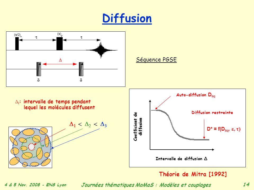 Diffusion D1 < D2 < D3 Séquence PGSE Théorie de Mitra [1992]